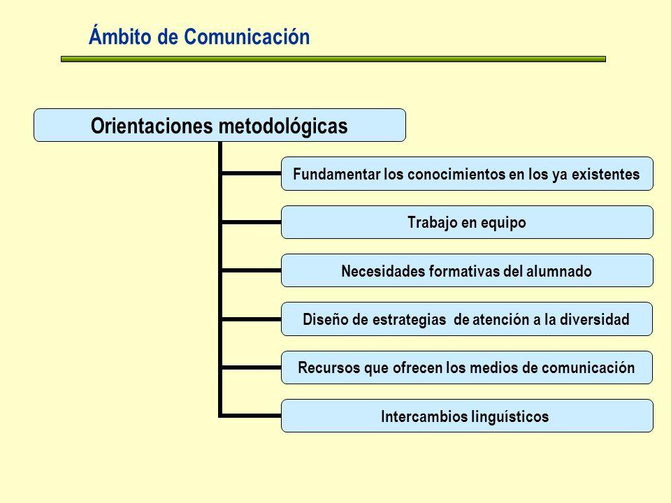 Ámbito de Comunicación Orientaciones metodológicas Fundamentar los conocimientos en los ya existentes Trabajo en equipo Necesidades formativas del alumnado Diseño de estrategias de atención a la diversidad Recursos que ofrecen los medios de comunicación Intercambios linguísticos