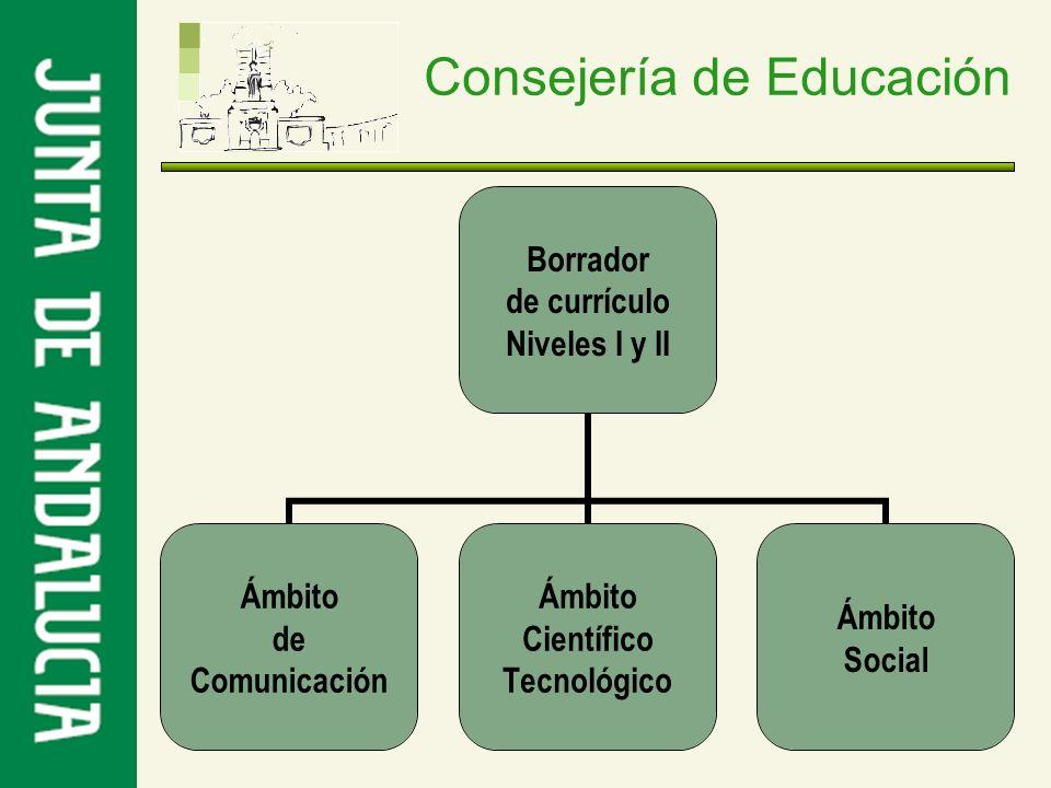 Consejería de Educación Borrador de currículo Niveles I y II Ámbito de Comunicación Ámbito Científico Tecnológico Ámbito Social