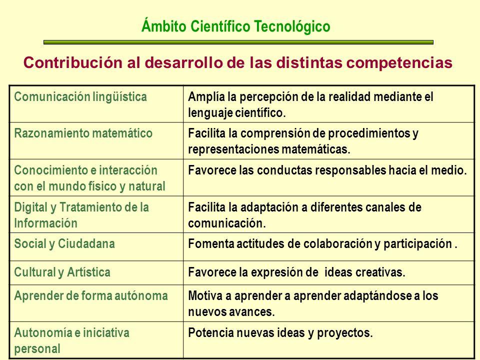 Contribución al desarrollo de las distintas competencias Ámbito Científico Tecnológico Comunicación lingüísticaAmplía la percepción de la realidad mediante el lenguaje científico.