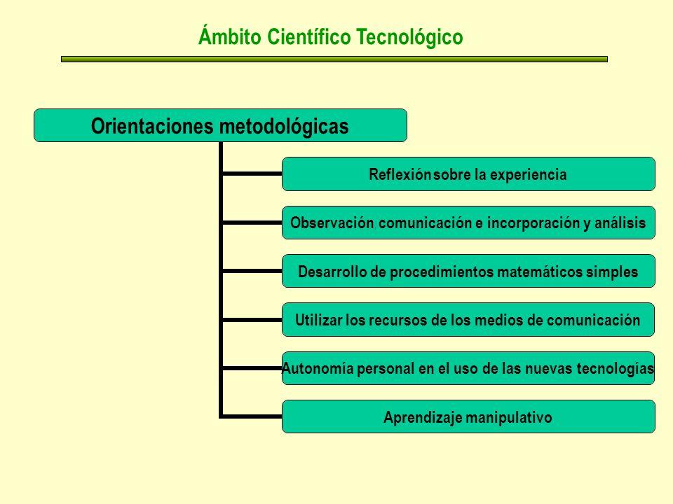 Ámbito Científico Tecnológico Orientaciones metodológicas Reflexión sobre la experiencia Observación, comunicación e incorporación y análisis Desarrollo de procedimientos matemáticos simples Utilizar los recursos de los medios de comunicación Autonomía personal en el uso de las nuevas tecnologías Aprendizaje manipulativo