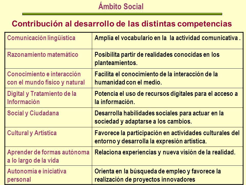 Contribución al desarrollo de las distintas competencias Ámbito Social Comunicación lingüísticaAmplía el vocabulario en la la actividad comunicativa.