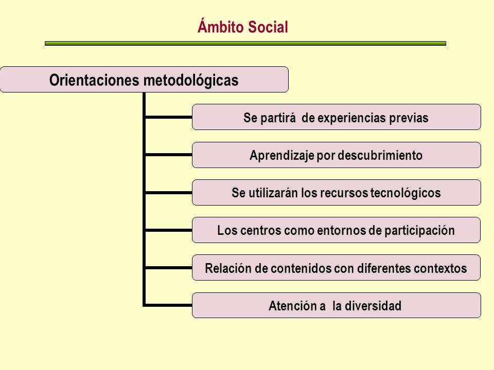 Ámbito Social Orientaciones metodológicas Se partirá de experiencias previas Aprendizaje por descubrimiento Se utilizarán los recursos tecnológicos Los centros como entornos de participación Relación de contenidos con diferentes contextos Atención a la diversidad
