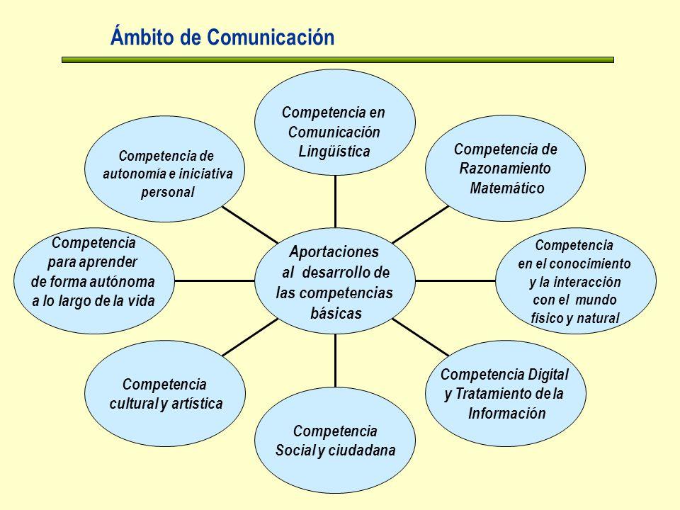 Ámbito de Comunicación Competencia para aprender de forma autónoma a lo largo de la vida Competencia cultural y artística Competencia Social y ciudadana Competencia Digital y Tratamiento de la Información Competencia en el conocimiento y la interacción con el mundo físico y natural Competencia de Razonamiento Matemático Competencia en Comunicación Lingüística Aportaciones al desarrollo de las competencias básicas Competencia de autonomía e iniciativa personal