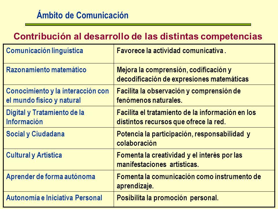 Contribución al desarrollo de las distintas competencias Ámbito de Comunicación Comunicación linguísticaFavorece la actividad comunicativa.