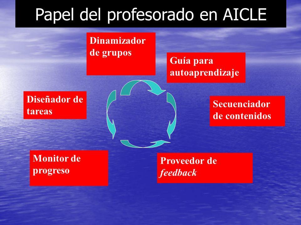 ¿Cuál es la influencia de las ANL en las estrategias y recursos para AICLE.