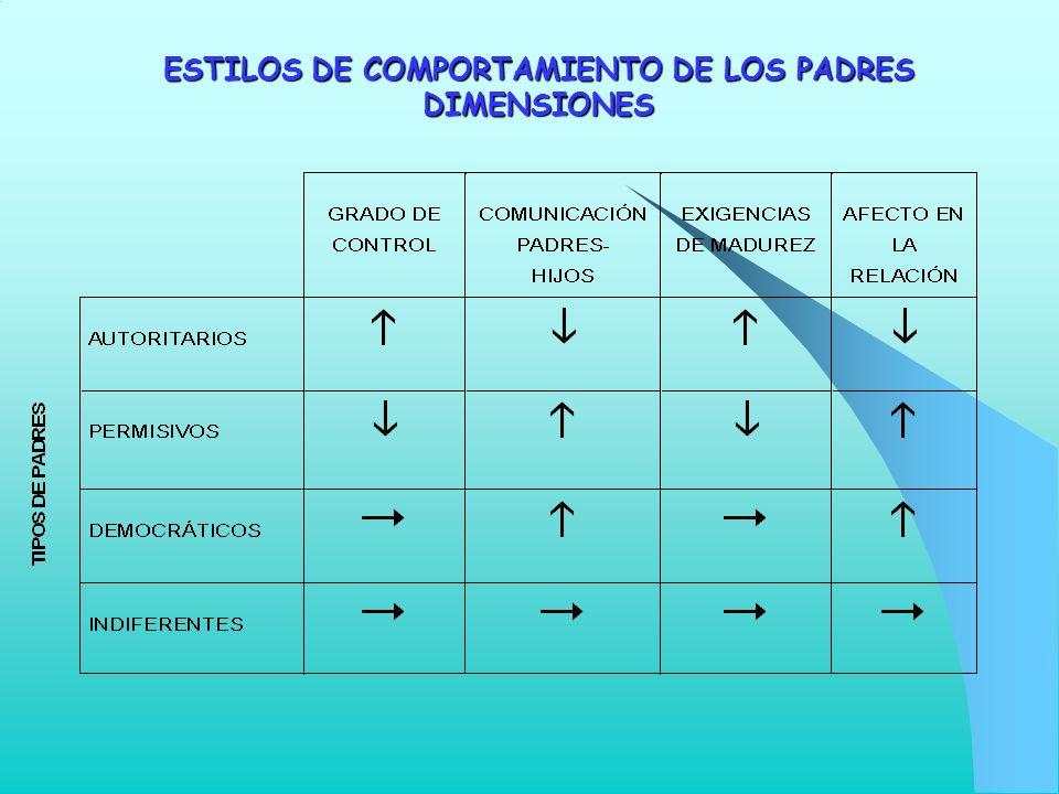 ESTILOS DE COMPORTAMIENTO DE LOS PADRES DIMENSIONES