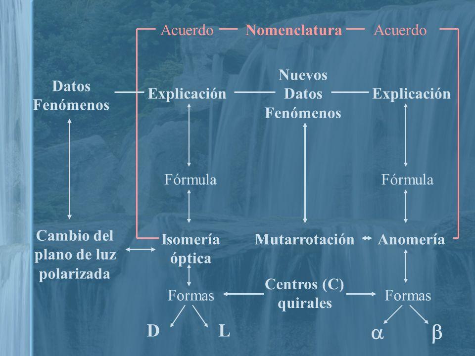 Datos Fenómenos Cambio del plano de luz polarizada Isomería óptica Explicación Nuevos Datos Fenómenos Explicación Formas DL Fórmula Anomería Formas NomenclaturaAcuerdo Mutarrotación Fórmula Acuerdo Centros (C) quirales