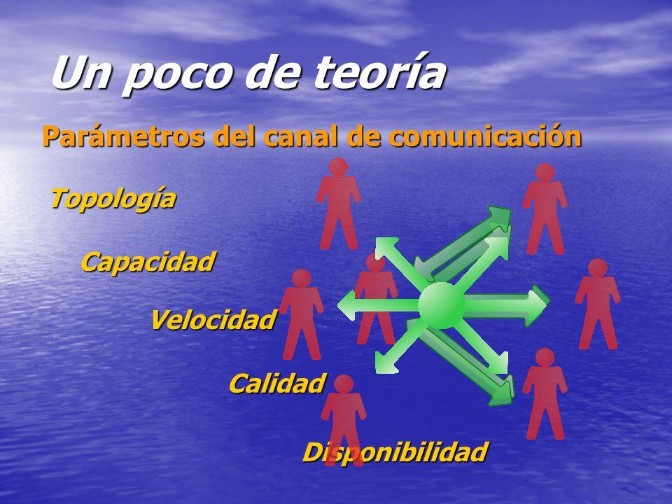 Parámetros del canal de comunicación Un poco de teoría Topología Velocidad Calidad Capacidad Disponibilidad
