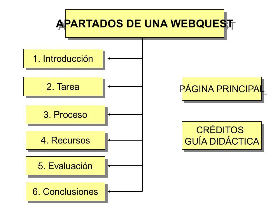 APARTADOS DE UNA WEBQUEST 1. Introducción PÁGINA PRINCIPAL CRÉDITOS GUÍA DIDÁCTICA CRÉDITOS GUÍA DIDÁCTICA 2. Tarea 3. Proceso 4. Recursos 5. Evaluaci