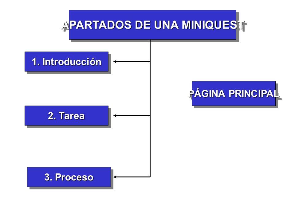 APARTADOS DE UNA MINIQUEST 1. Introducción PÁGINA PRINCIPAL 2. Tarea 3. Proceso