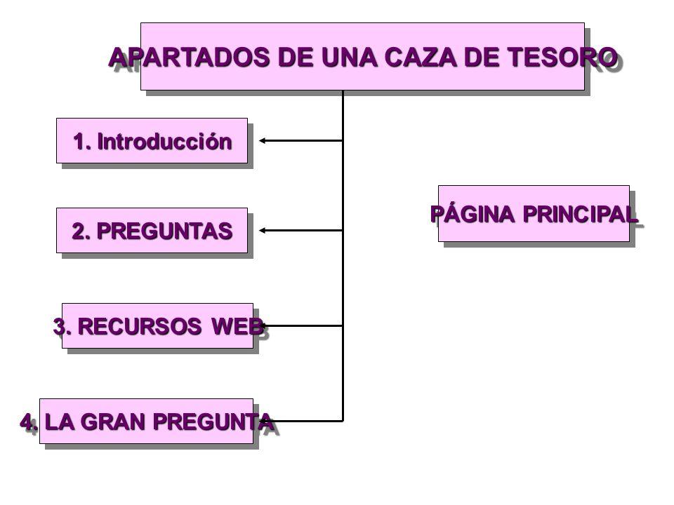 APARTADOS DE UNA CAZA DE TESORO 1. Introducción PÁGINA PRINCIPAL 2. PREGUNTAS 3. RECURSOS WEB 4. LA GRAN PREGUNTA