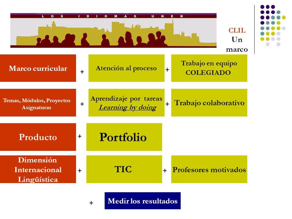CLIL Un marco Marco curricular Producto Dimensión Internacional Lingüística TIC Portfolio Aprendizaje por tareas Learning by doing Atención al proceso
