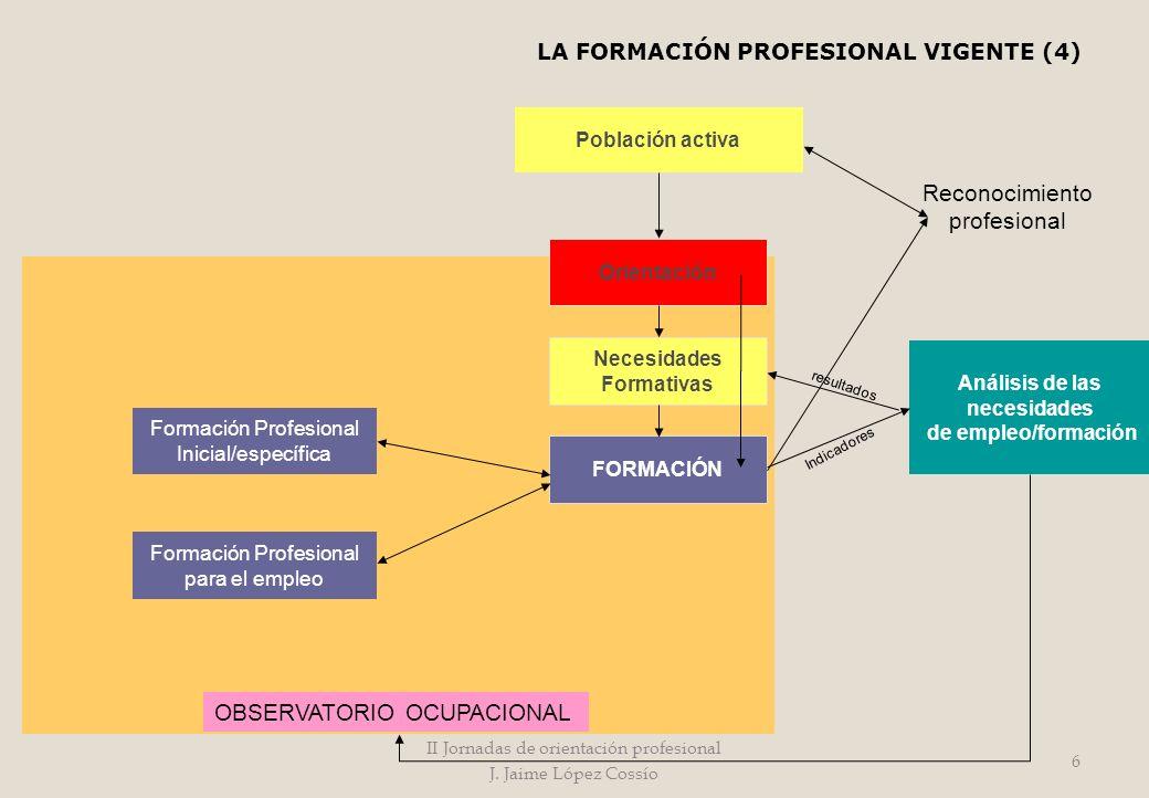 Formación Profesional Inicial/específica Formación Profesional para el empleo FORMACIÓN Necesidades Formativas Orientación Población activa Análisis d