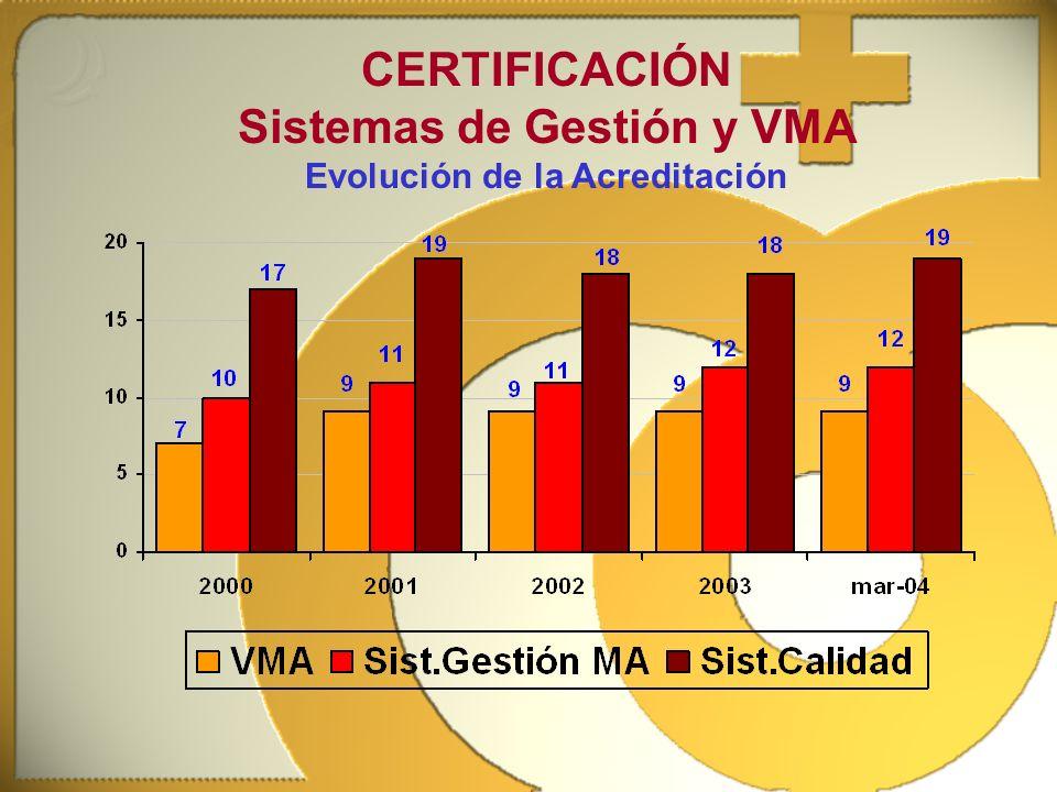 CERTIFICACIÓN Sistemas de Gestión y VMA Evolución de la Acreditación