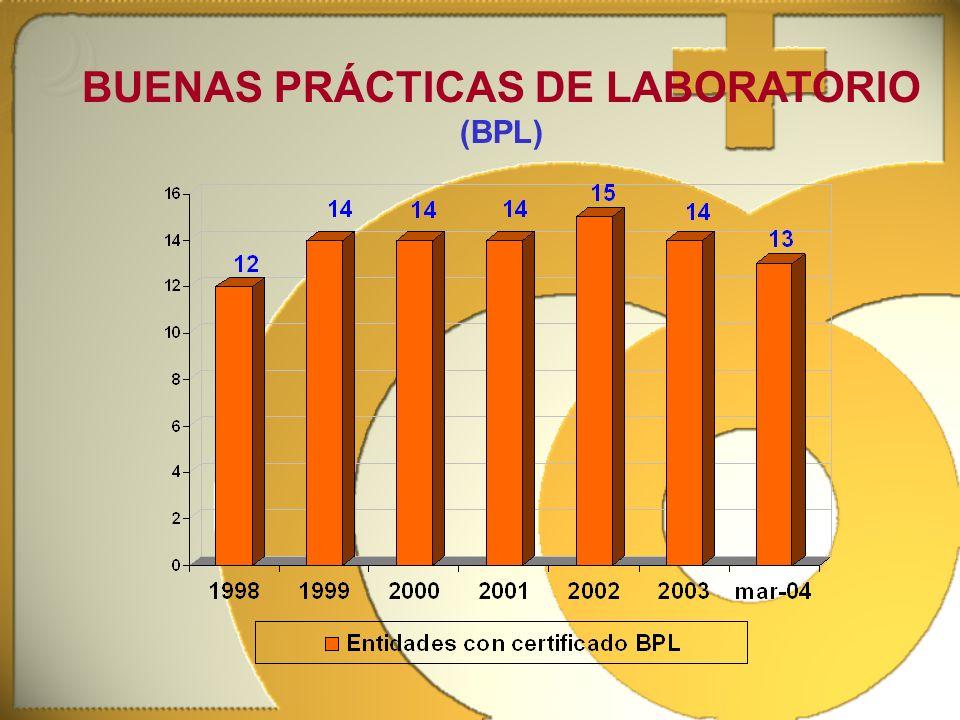 BUENAS PRÁCTICAS DE LABORATORIO (BPL)