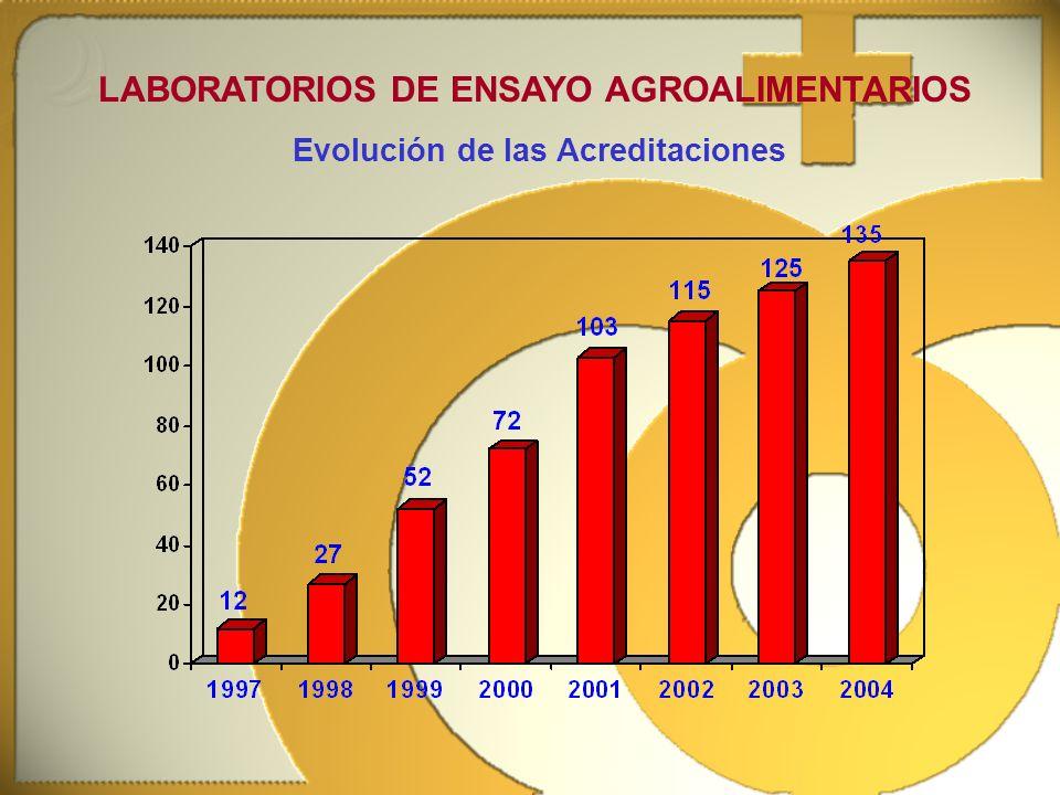 LABORATORIOS DE ENSAYO AGROALIMENTARIOS Evolución de las Acreditaciones
