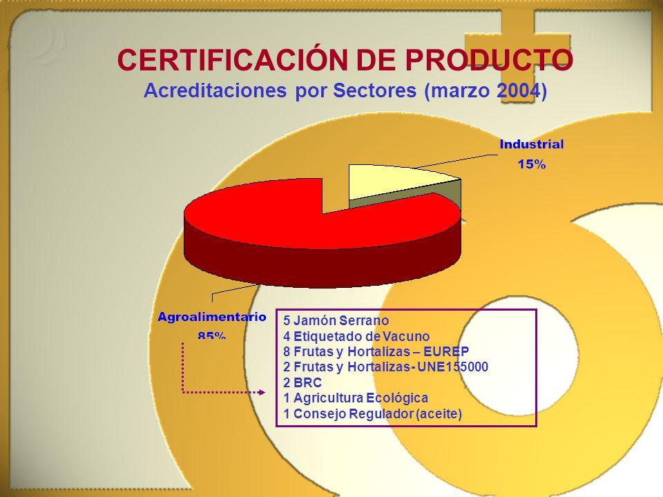 CERTIFICACIÓN DE PRODUCTO Acreditaciones por Sectores (marzo 2004) 5 Jamón Serrano 4 Etiquetado de Vacuno 8 Frutas y Hortalizas – EUREP 2 Frutas y Hor