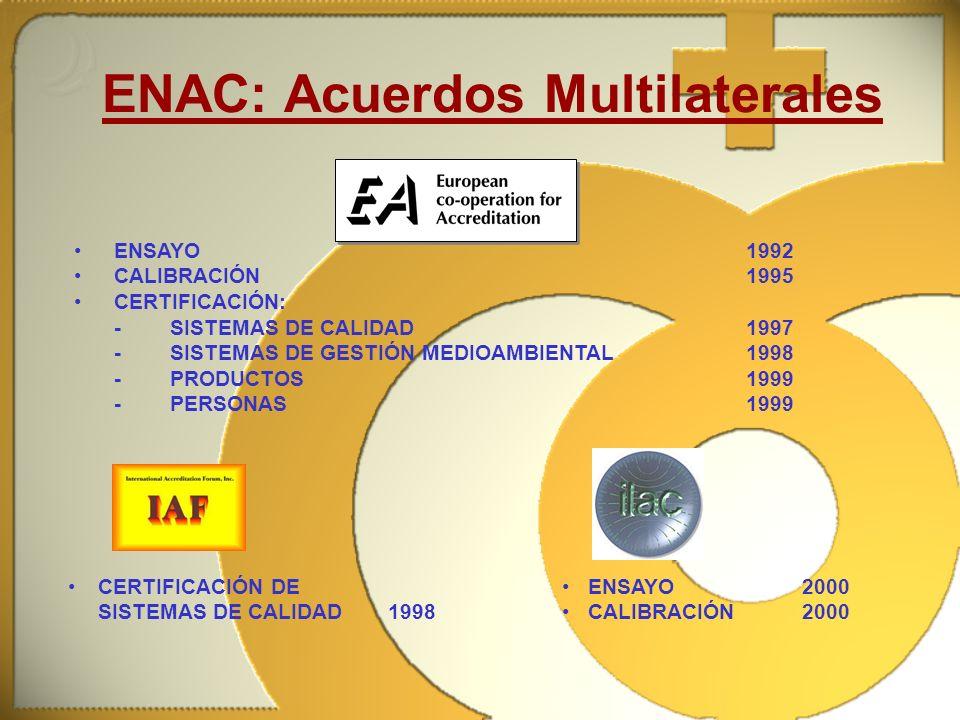 ENAC: Acuerdos Multilaterales ENSAYO1992 CALIBRACIÓN1995 CERTIFICACIÓN: -SISTEMAS DE CALIDAD1997 -SISTEMAS DE GESTIÓN MEDIOAMBIENTAL1998 -PRODUCTOS199