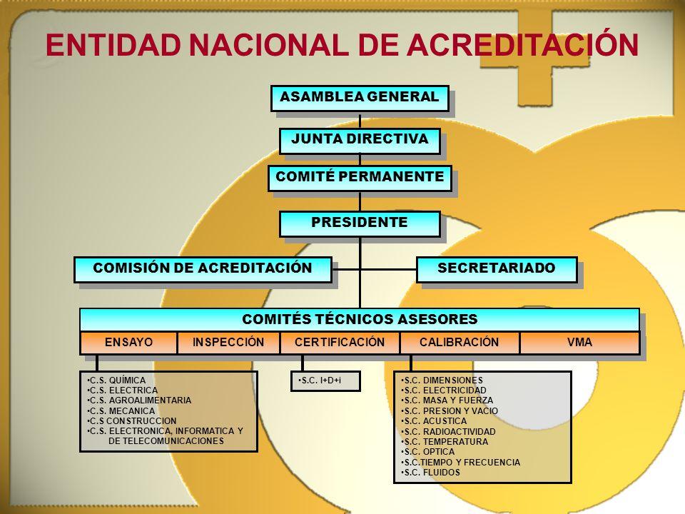 ENTIDAD NACIONAL DE ACREDITACIÓN S.C. DIMENSIONES S.C. ELECTRICIDAD S.C. MASA Y FUERZA S.C. PRESION Y VACIO S.C. ACUSTICA S.C. RADIOACTIVIDAD S.C. TEM