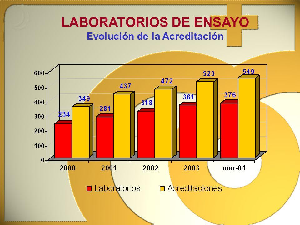 ENAC: Acuerdos Multilaterales ENSAYO1992 CALIBRACIÓN1995 CERTIFICACIÓN: -SISTEMAS DE CALIDAD1997 -SISTEMAS DE GESTIÓN MEDIOAMBIENTAL1998 -PRODUCTOS1999 -PERSONAS1999 CERTIFICACIÓN DE SISTEMAS DE CALIDAD1998 ENSAYO2000 CALIBRACIÓN2000
