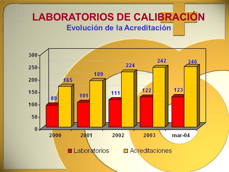 LABORATORIOS DE CALIBRACIÓN Evolución de la Acreditación