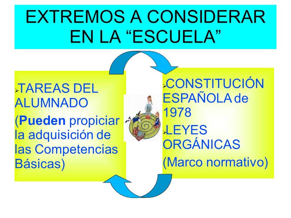 EXTREMOS A CONSIDERAR EN LA ESCUELA TAREAS DEL ALUMNADO (Pueden propiciar la adquisición de las Competencias Básicas) CONSTITUCIÓN ESPAÑOLA de 1978 LE