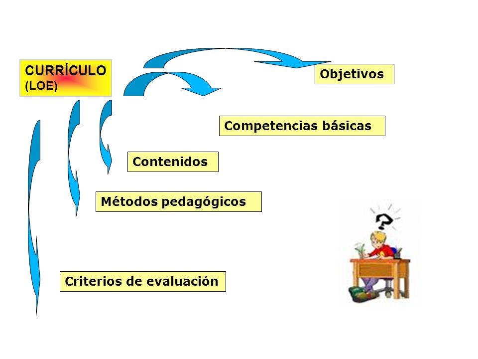 CURRÍCULO (LOE) Objetivos Competencias básicas Contenidos Métodos pedagógicos Criterios de evaluación