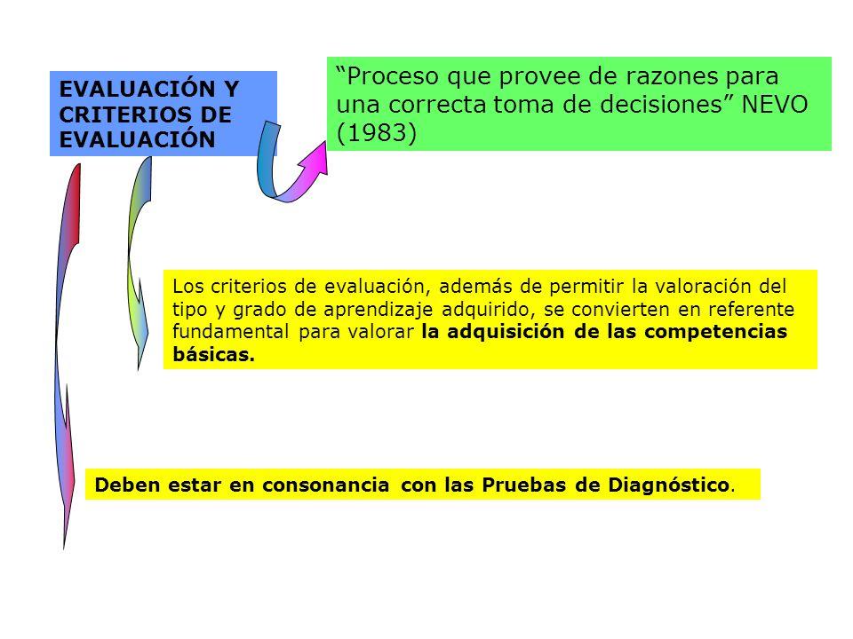 EVALUACIÓN Y CRITERIOS DE EVALUACIÓN Proceso que provee de razones para una correcta toma de decisiones NEVO (1983) Los criterios de evaluación, ademá