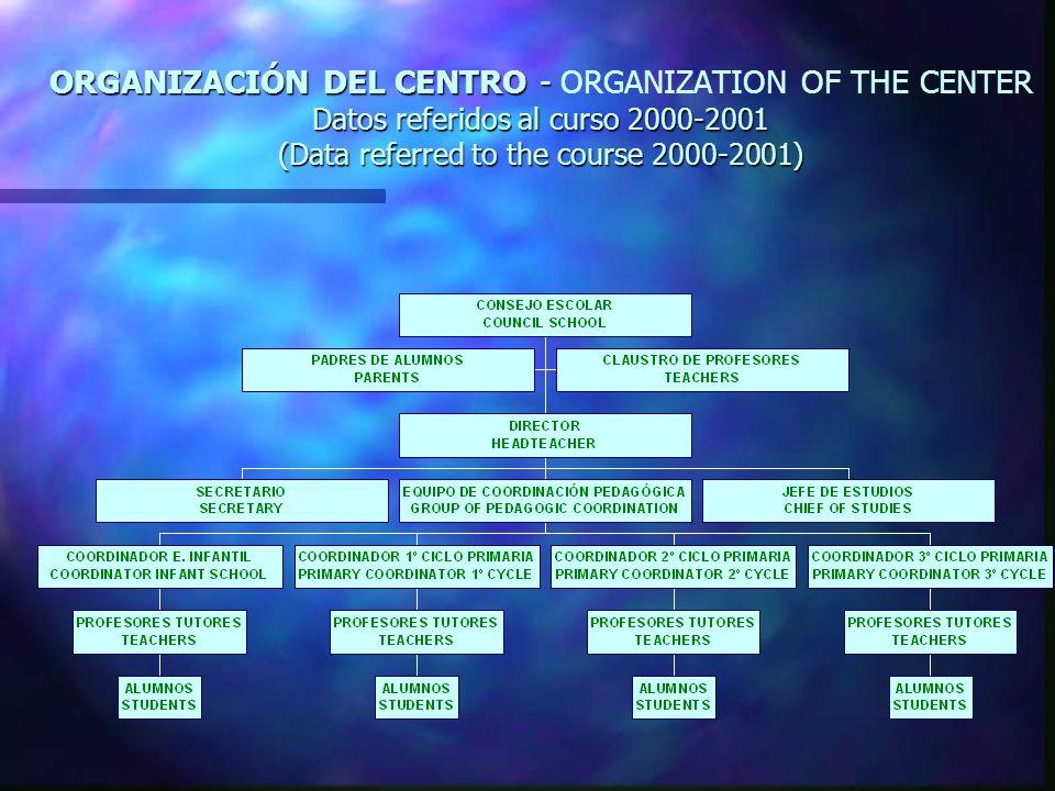 ORGANIZACIÓN DEL CENTRO - Datos referidos al curso 2000-2001 (Data referred to the course 2000-2001) ORGANIZACIÓN DEL CENTRO - ORGANIZATION OF THE CEN