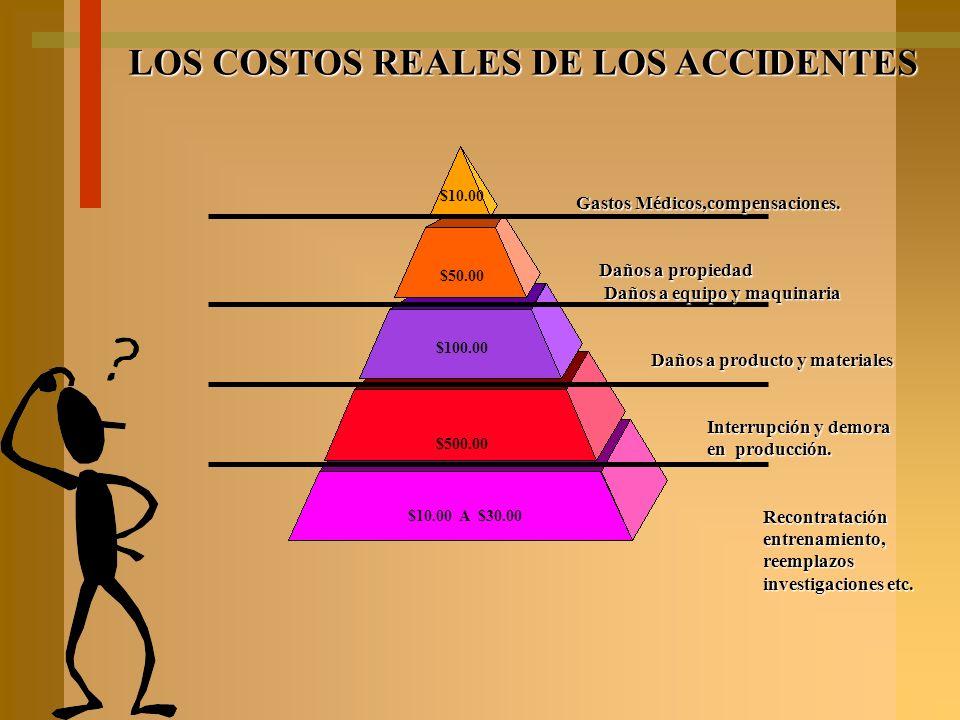 LESION-DAÑO A C C I D E N T E C A U S A S I N M E D I A T A S acto SUBESTANDARD condición SUBESTANDARD C A U S A S B A S I C A S ADMINISTRACION 5 FACT