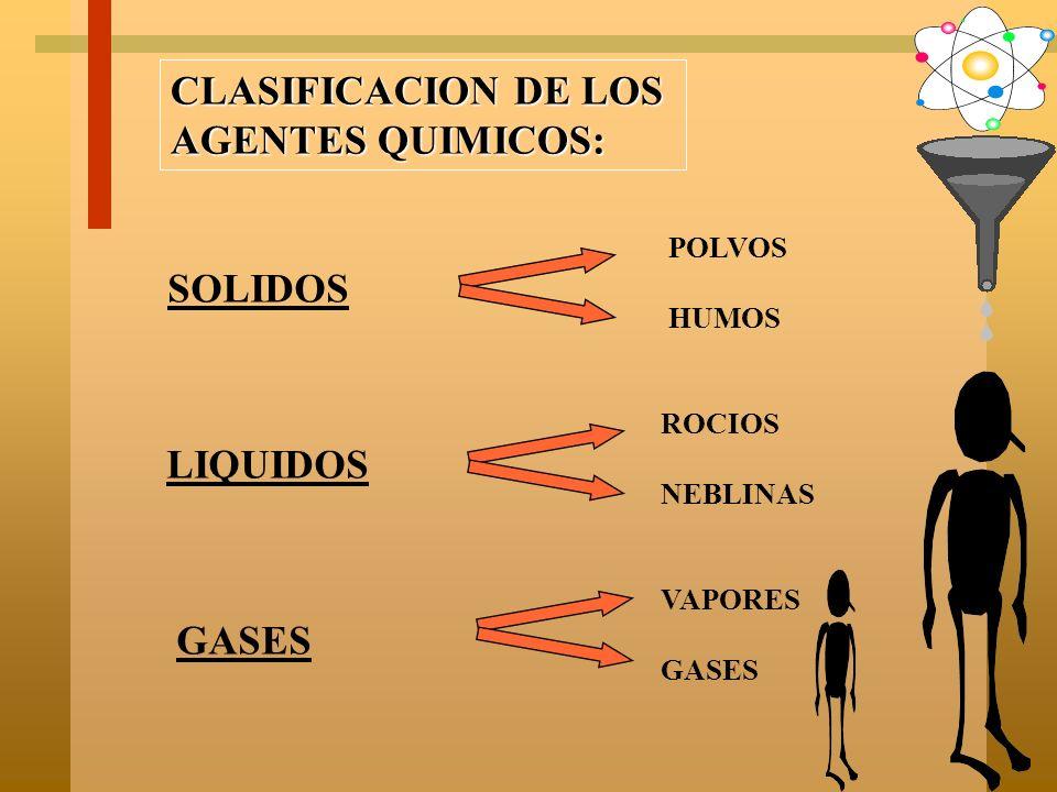CLASIFICACION DE LOS AGENTES FISICOS: A) TEMPERATURA DEL AIRE B) HUMEDAD DEL AIRE C) VELOCIDAD DEL AIRE D) PRESION DEL AIRE E) RADIACIONES LUMINOSAS F