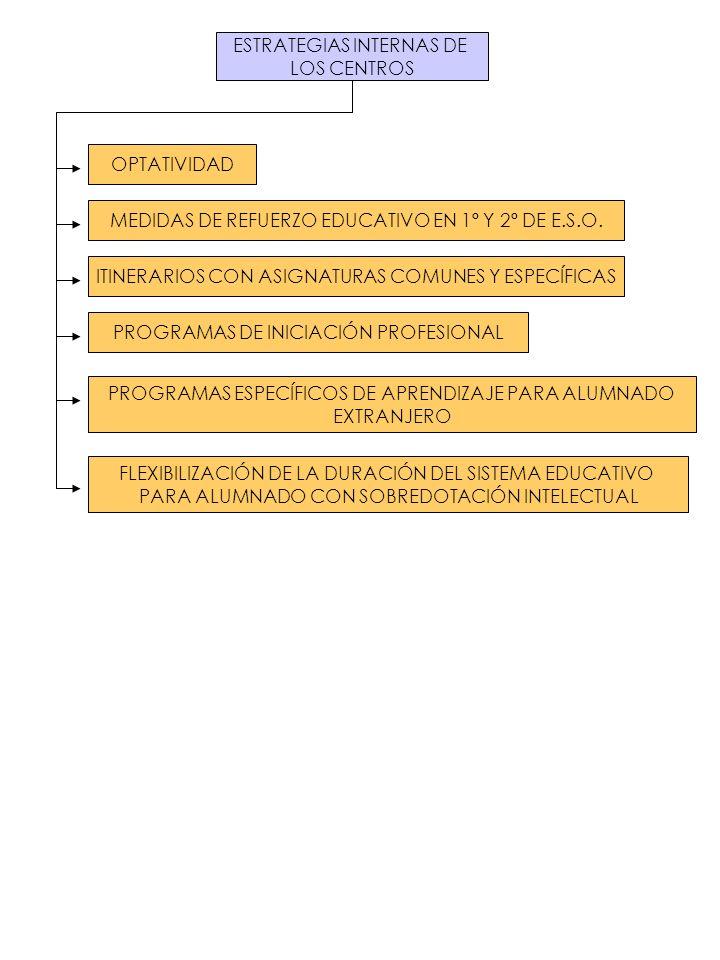ESTRATEGIAS INTERNAS DE LOS CENTROS OPTATIVIDAD MEDIDAS DE REFUERZO EDUCATIVO EN 1º Y 2º DE E.S.O. ITINERARIOS CON ASIGNATURAS COMUNES Y ESPECÍFICAS P