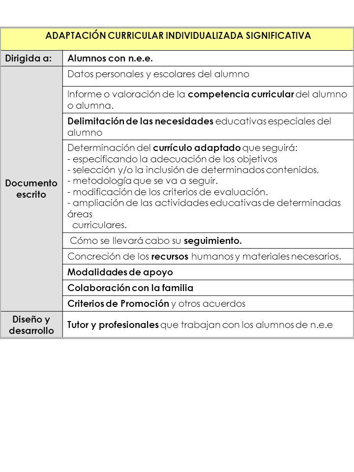 ADAPTACIÓN CURRICULAR INDIVIDUALIZADA SIGNIFICATIVA Dirigida a: Alumnos con n.e.e. Documento escrito Datos personales y escolares del alumno Informe o