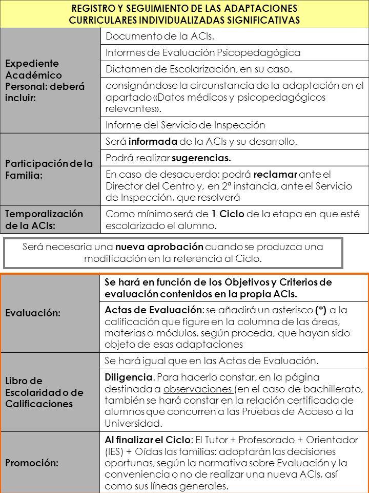 REGISTRO Y SEGUIMIENTO DE LAS ADAPTACIONES CURRICULARES INDIVIDUALIZADAS SIGNIFICATIVAS Expediente Académico Personal: deberá incluir: Documento de la