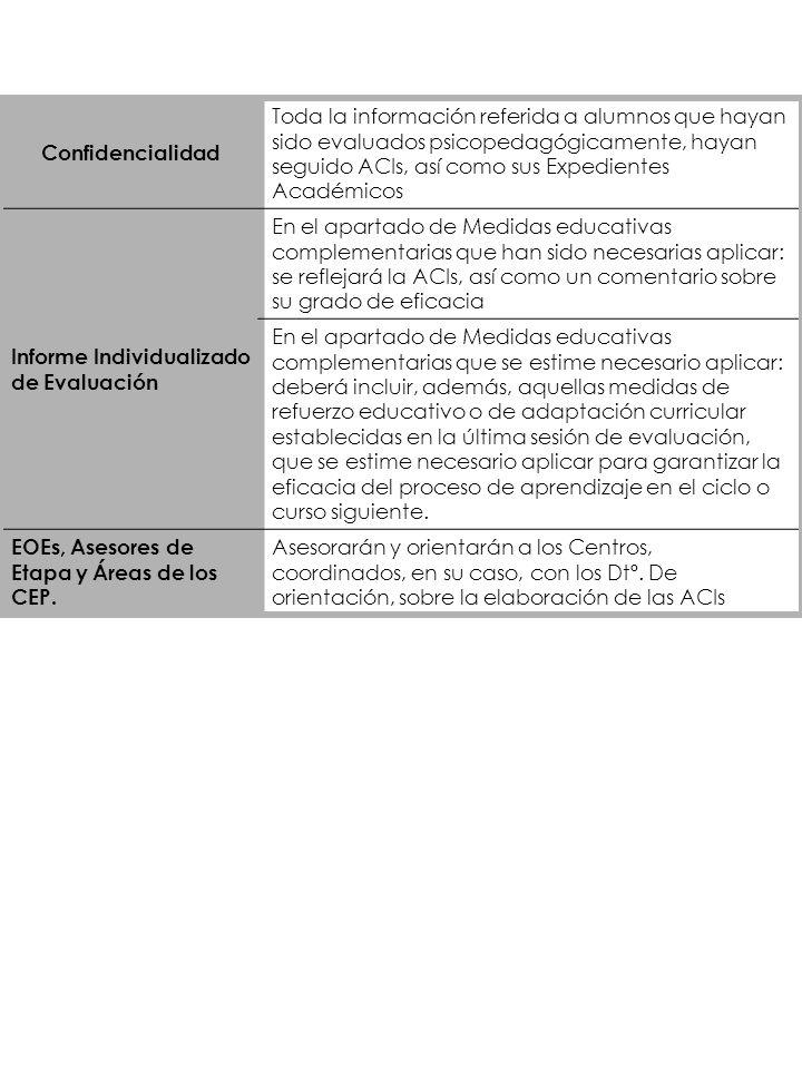 Confidencialidad Toda la información referida a alumnos que hayan sido evaluados psicopedagógicamente, hayan seguido ACIs, así como sus Expedientes Ac