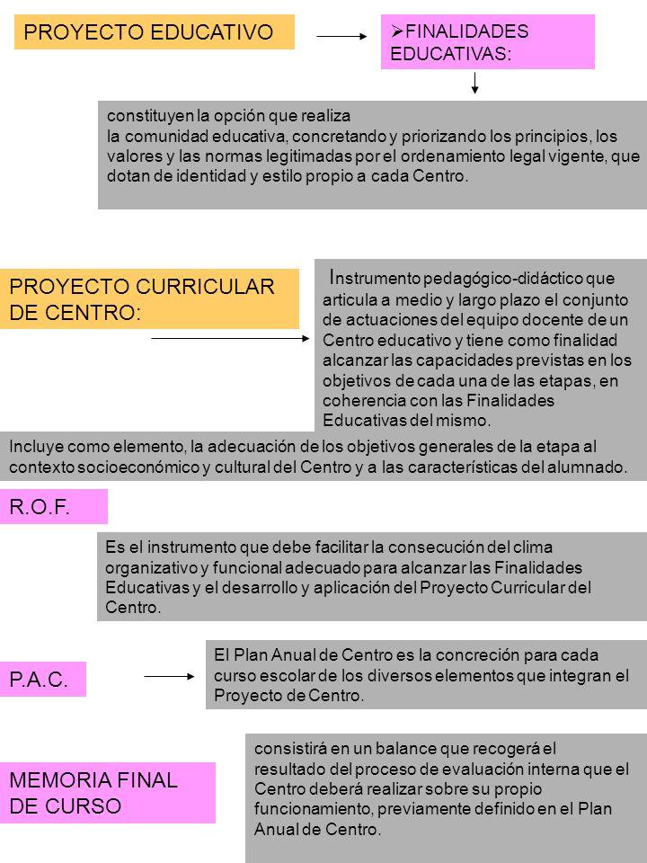 I nstrumento pedagógico-didáctico que articula a medio y largo plazo el conjunto de actuaciones del equipo docente de un Centro educativo y tiene como