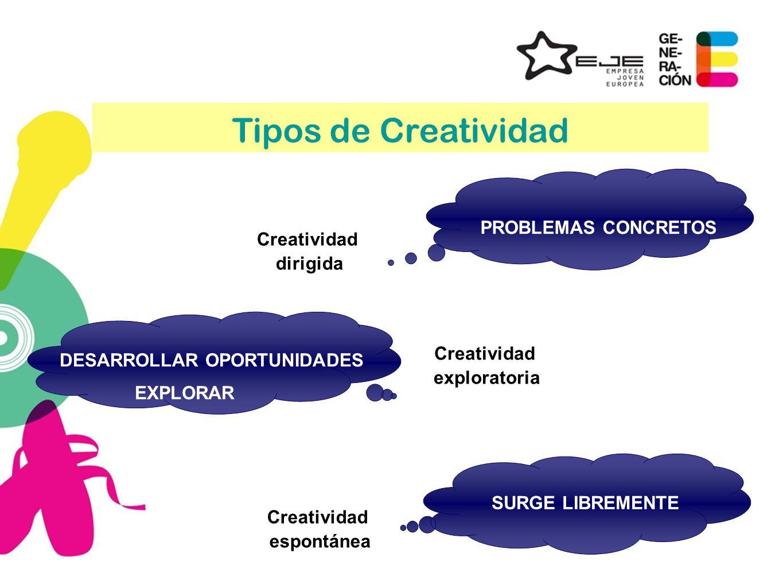 Tipos de Creatividad PROBLEMAS CONCRETOS SURGE LIBREMENTE Creatividad dirigida DESARROLLAR OPORTUNIDADES EXPLORAR Creatividad exploratoria Creatividad