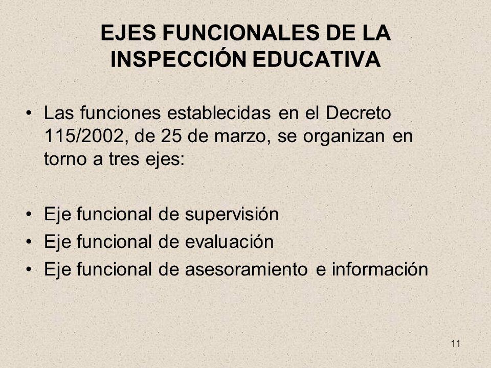 11 EJES FUNCIONALES DE LA INSPECCIÓN EDUCATIVA Las funciones establecidas en el Decreto 115/2002, de 25 de marzo, se organizan en torno a tres ejes: E