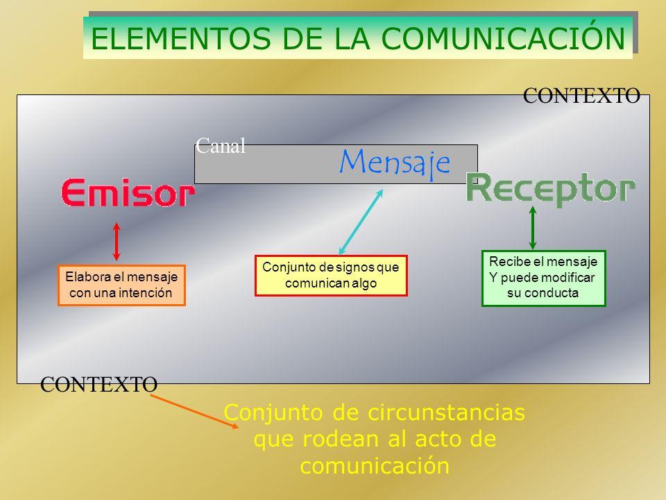Recibe el mensaje Y puede modificar su conducta Elabora el mensaje con una intención Conjunto de signos que comunican algo Mensaje ELEMENTOS DE LA COMUNICACIÓN ELEMENTOS DE LA COMUNICACIÓN CONTEXTO Canal Conjunto de circunstancias que rodean al acto de comunicación