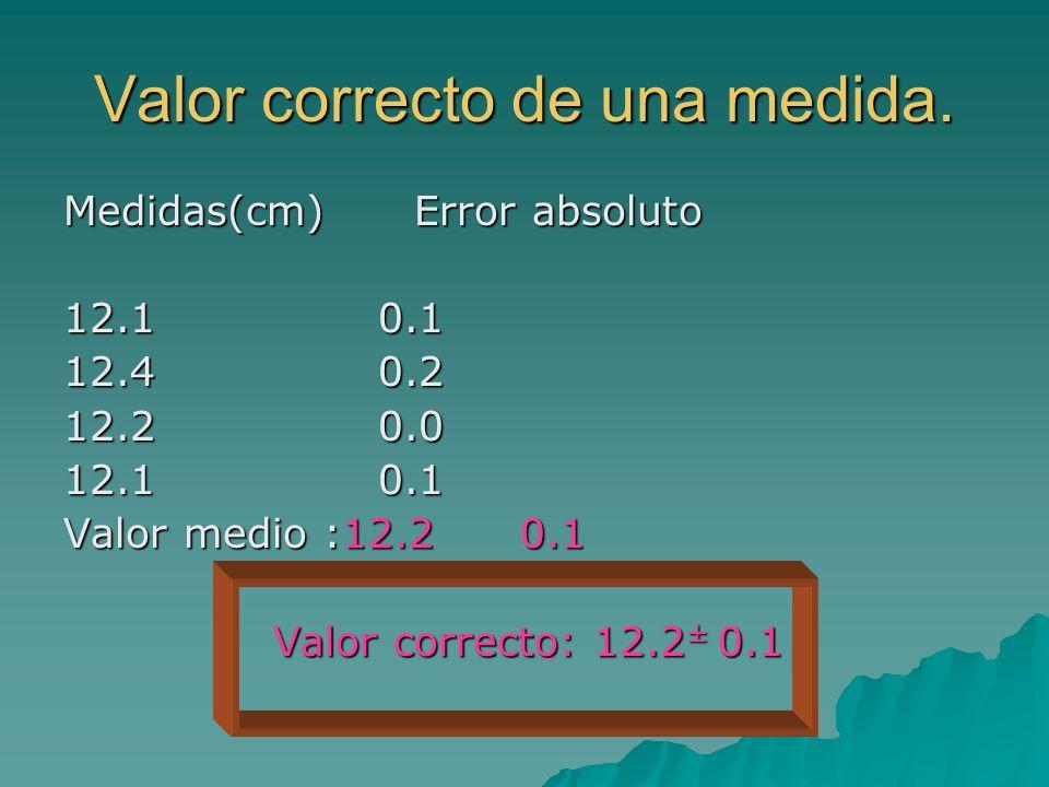 Valor correcto de una medida. Medidas(cm) Error absoluto 12.10.1 12.40.2 12.20.0 12.10.1 Valor medio :12.2 0.1 Valor correcto: 12.2 ± 0.1