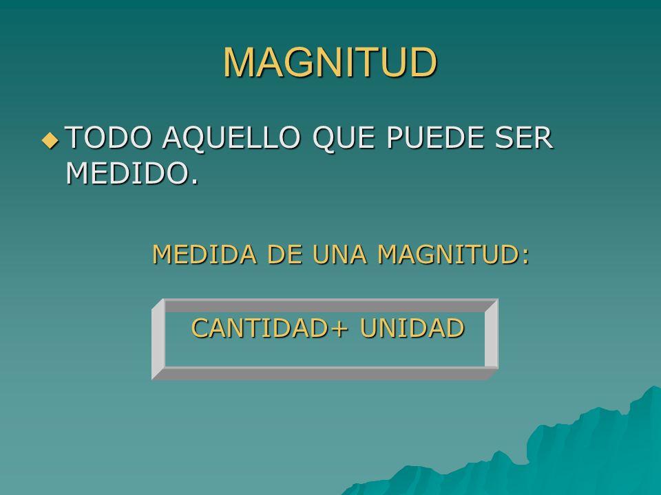 MAGNITUD TODO AQUELLO QUE PUEDE SER MEDIDO. TODO AQUELLO QUE PUEDE SER MEDIDO. MEDIDA DE UNA MAGNITUD: MEDIDA DE UNA MAGNITUD: CANTIDAD+ UNIDAD CANTID