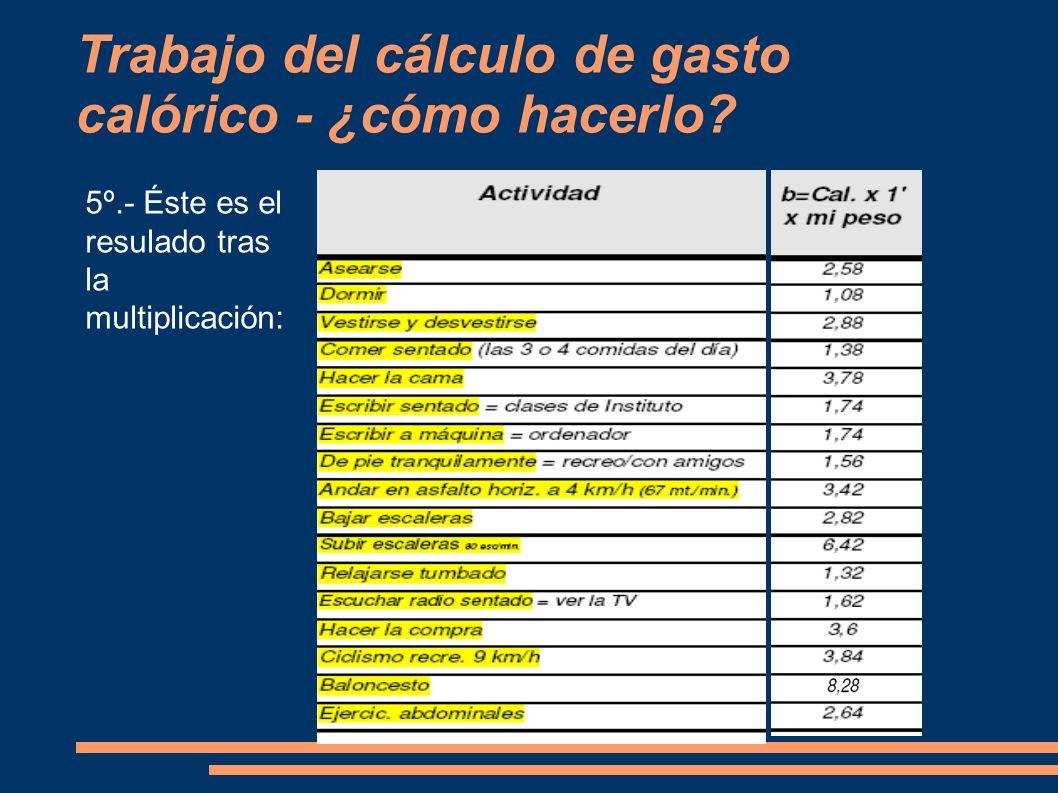 Trabajo del cálculo de gasto calórico - ¿cómo hacerlo? 5º.- Éste es el resulado tras la multiplicación: