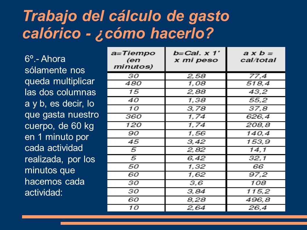 Trabajo del cálculo de gasto calórico - ¿cómo hacerlo? 6º.- Ahora sólamente nos queda multiplicar las dos columnas a y b, es decir, lo que gasta nuest
