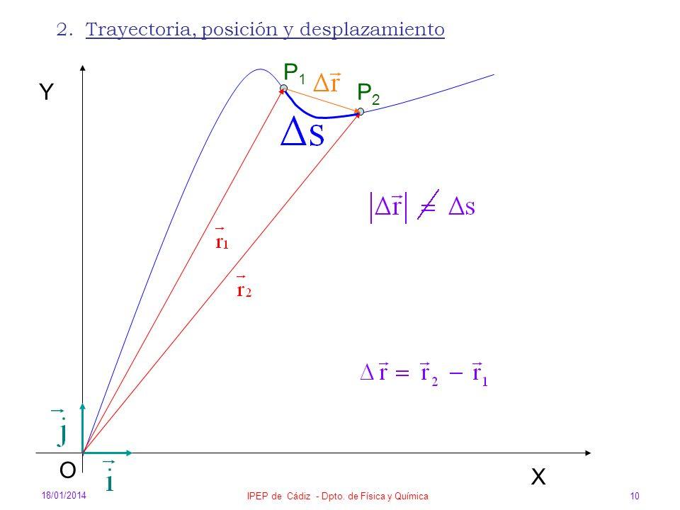 18/01/2014 IPEP de Cádiz - Dpto. de Física y Química 10 2. Trayectoria, posición y desplazamiento X O Y P1P1 P2P2