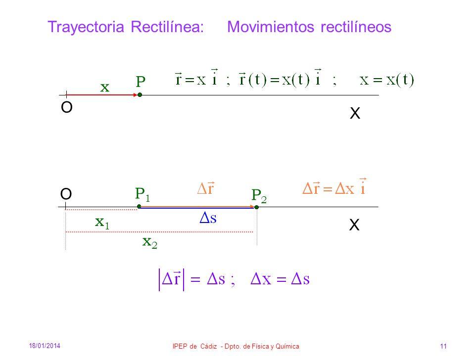 18/01/2014 IPEP de Cádiz - Dpto. de Física y Química 11 Trayectoria Rectilínea: Movimientos rectilíneos P O x X P1P1 O x1x1 X P2P2 x2x2