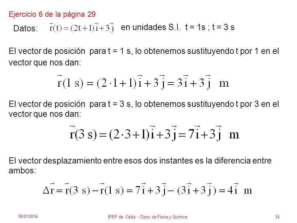 18/01/2014 IPEP de Cádiz - Dpto. de Física y Química 14 Datos: en unidades S.I. t = 1s ; t = 3 s El vector de posición para t = 3 s, lo obtenemos sust
