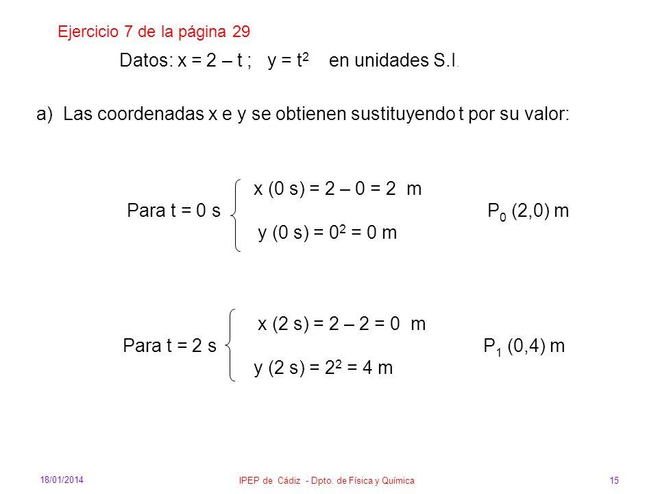 18/01/2014 IPEP de Cádiz - Dpto. de Física y Química 15 Ejercicio 7 de la página 29 Datos: x = 2 – t ; y = t 2 en unidades S.I. a) Las coordenadas x e