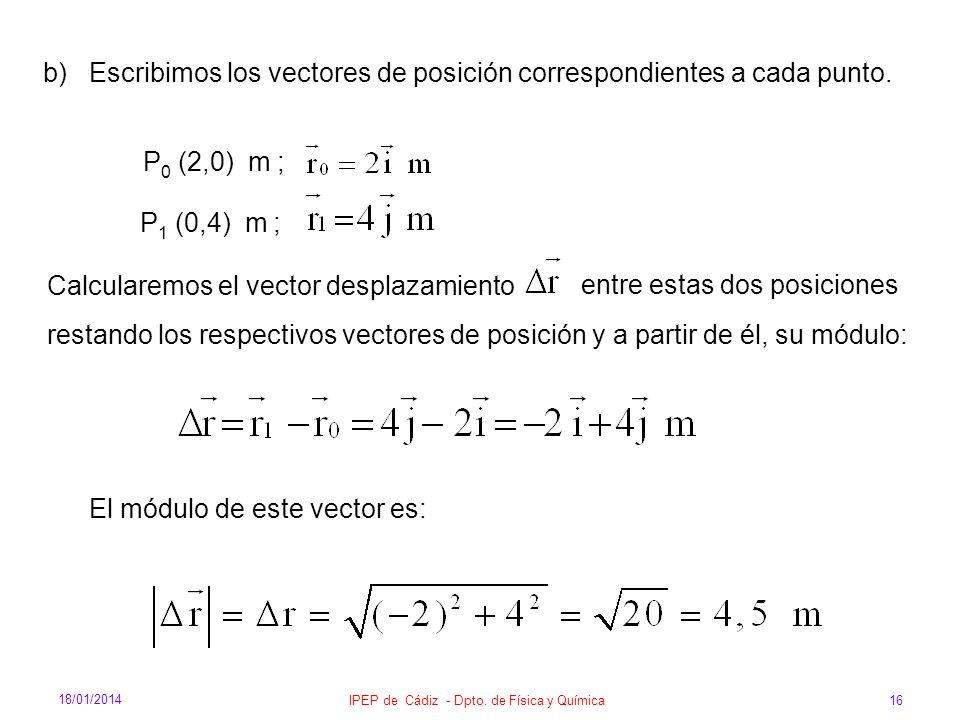 18/01/2014 IPEP de Cádiz - Dpto. de Física y Química 16 b) Escribimos los vectores de posición correspondientes a cada punto. P 0 (2,0) m ; P 1 (0,4)