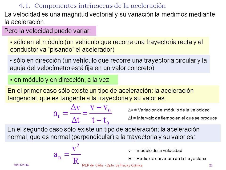 18/01/2014 IPEP de Cádiz - Dpto. de Física y Química 20 4.1. Componentes intrínsecas de la aceleración La velocidad es una magnitud vectorial y su var