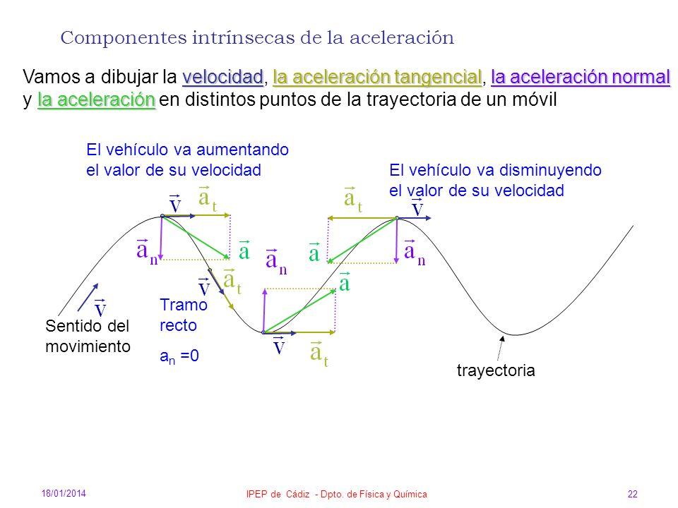 18/01/2014 IPEP de Cádiz - Dpto. de Física y Química 22 El vehículo va aumentando el valor de su velocidad Sentido del movimiento El vehículo va dismi